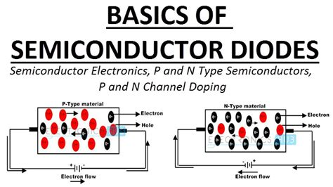 semiconductor diodes basics p type  type semiconductors doping