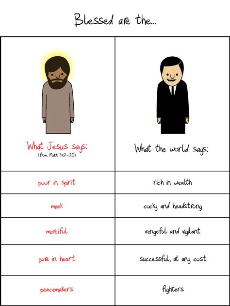 The Says by Adam4d What Jesus Says Vs What The World Says
