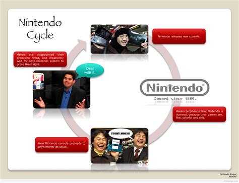 Nintendo Memes - nintendo cycle nintendo know your meme