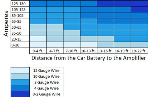 house wire gauge chart what gauge wire do i need for my amp learning center sonic electronix