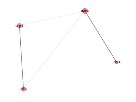 networkx layout spectral layout python visualizing clustering based on similarity score