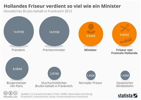 wie viel verdient ein banker infografik hollandes friseur verdient so viel wie ein