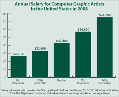 graphic layout artist salary continuing education center