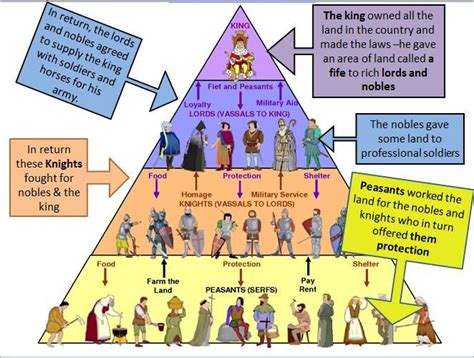 feudalism diagram feudal system middle ages the o jays and