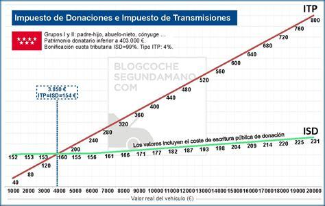 tipo impuesto transmisiones 2016 impuesto de transmisiones patrimoniales 2016 madrid