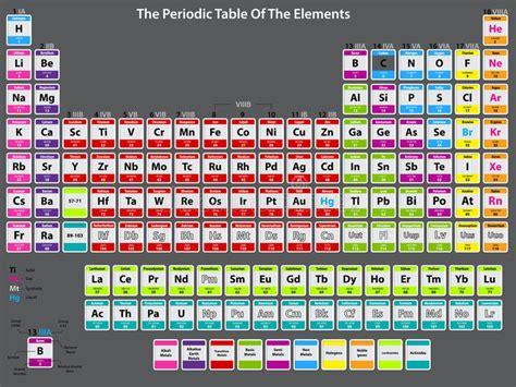 idrogeno tavola periodica tavola periodica degli elementi dettagliato illustrazione