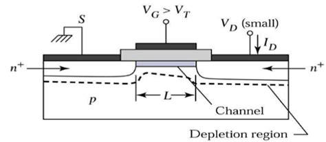 mos capacitor in vlsi design vlsi design mos transistor