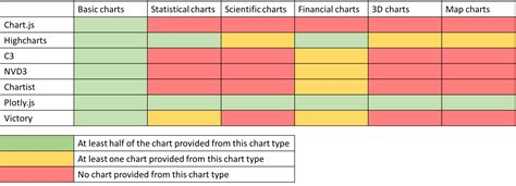the chart compare the best javascript chart libraries sicara s
