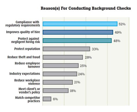 What Comes Up In A Background Check For Employment Employee Screening Security Check City Of Incident Reports