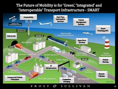 green infrastructure plan fuels smarter the future of mobility is