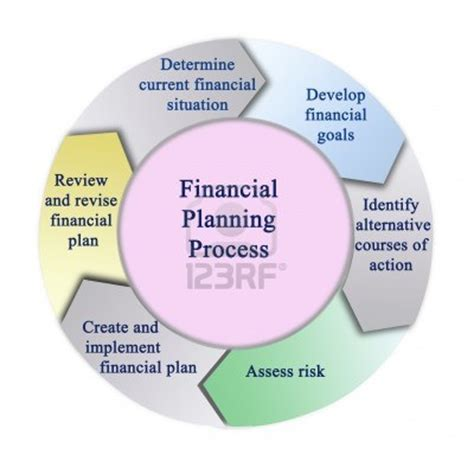 financial planning process angelle kilpatrick