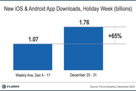 uri android 50 de milioane de idevice uri si terminale android au fost activate intre craciun si anul nou