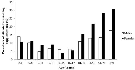 supplement use in the nutrients free text predictors of vitamin d