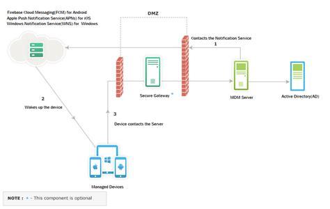 ibm mobile device management details