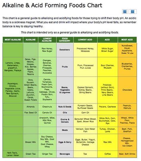 Alkaline Detox Symptoms by 49 Best Acid Reflux Images On Drink