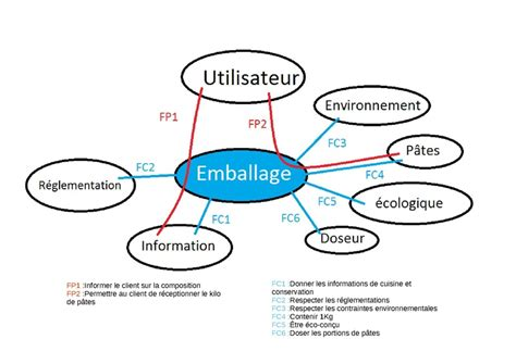 diagramme fast de la machine a laver file diagramme pieuvre emballage p 226 tes pdf wikimedia commons