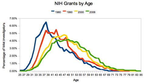 nih grant sections related keywords suggestions for nih grants
