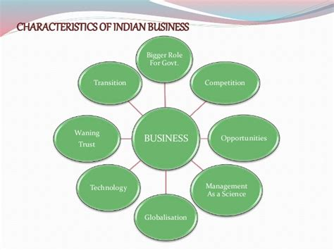 managers and the environment strategies for business books business environment features meaning importance