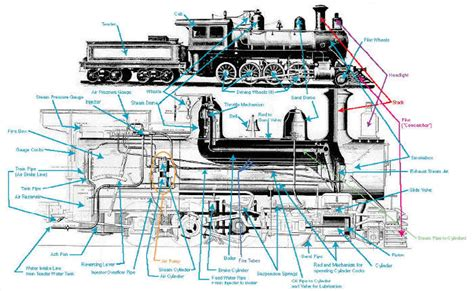 steam engine diagram steam engine diagram www pixshark images galleries with a bite