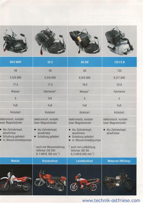 Sachs Motor Technische Daten sachs fahrzeugmotoren technische daten sachs 50 5 wkf