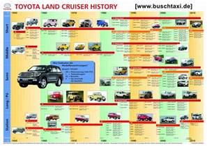 Toyota Land Cruiser History Land Cruiser Toyota Land Cruiser And History On