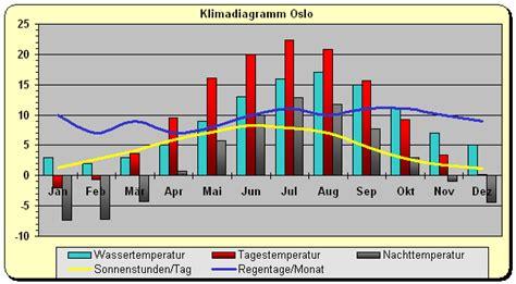 Klima Klimadiagramm Norwegen Oslo