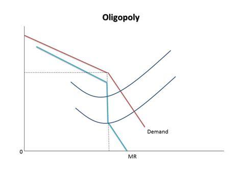 diagram of oligopoly schellenomics comparing market structures