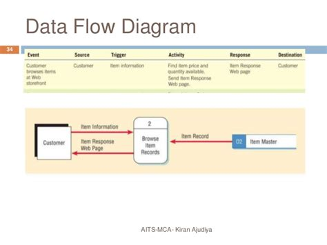 data flow diagram sle using data flow diagram