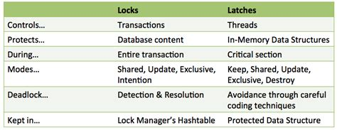 sql server lock introduction to latches in sql server