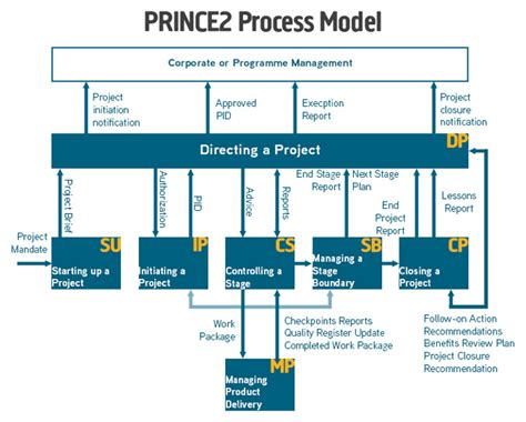 project diagram software prince2 process diagrams
