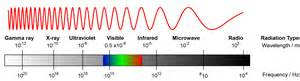 gamma rays wavelength and frequency range 3 11 identify the order of the electromagnetic spectrum in