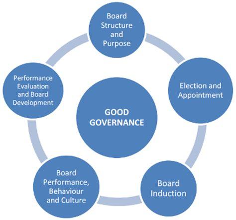 Governance Framework Template