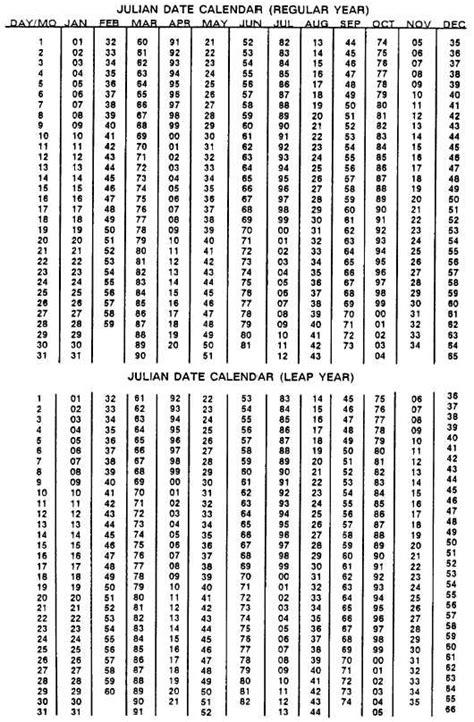 printable leap year julian calendar search results for view julian calendar 2015code date