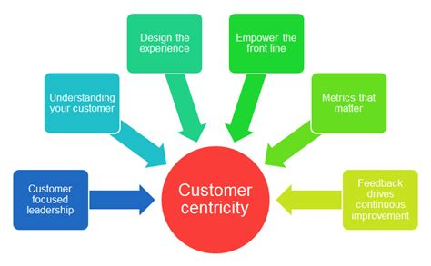 design centric meaning how to create a customer centric strategy for your business