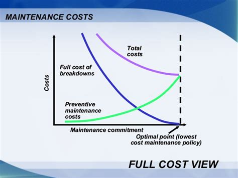Servicing Costs Maintenance And Reliability