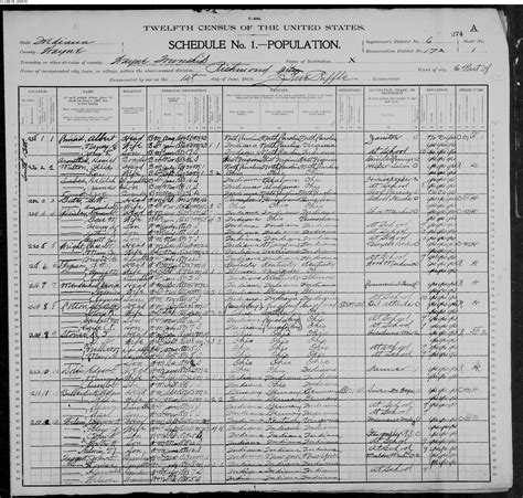 Indiana Records Familysearch United States Census 1900