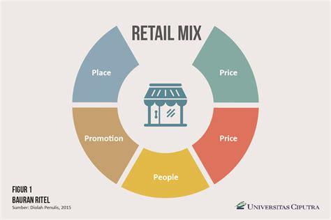 Manajemen Toko Modern kelas manajer gel ii manajemen retail toko koperasi dan umkm kopkun institute