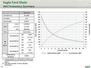 eagle ford shale news companies maps geology and