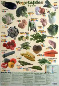 Vegetable Name Chart Fruit And Vegetable Chart Kids
