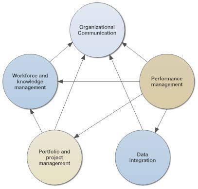 interrelationship diagram interrelationship diagram how to create an