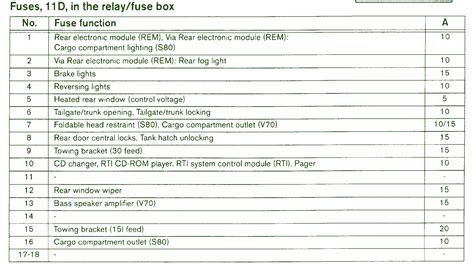 wiring diagram for a 2004 volvo xc90 2004 volvo s60