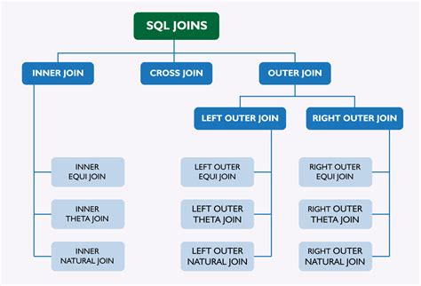 sql table join sql joins