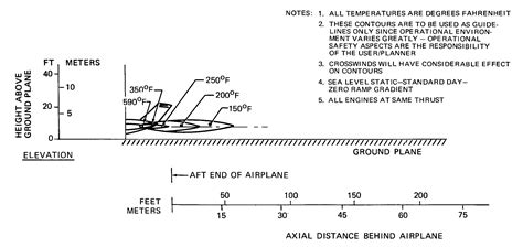 boat propeller thrust equation what is a normal egt range of a jet engine aviation