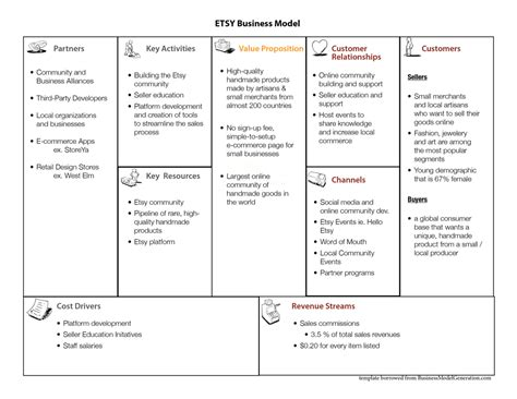 etsy business plan template future business models markets the newerabiz