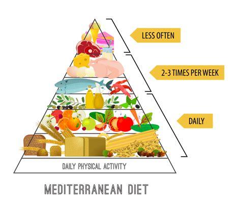 sle of mediterranean diet 100 mediterranean diet food pyramid is the chilean diet a mediterranean type diet cida