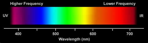 color spectrum wavelengths 301 moved permanently