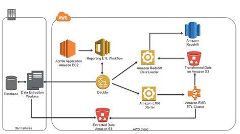 etl workflow automating analytic workflows on aws aws big data