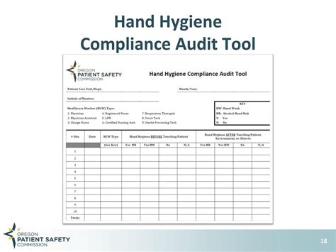 General Infection Prevention Practices Ppt Video Online Download Hygiene Audit Template