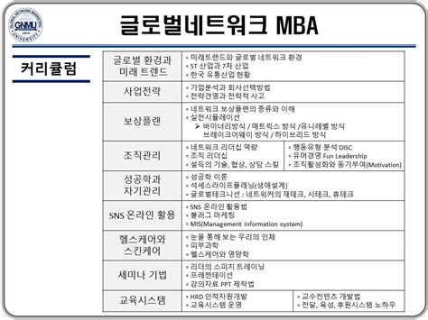 Mba Marketing Entry Level Salary by 글로벌네트워크마케팅 Mba 커리큘럼 Global Network Marketing