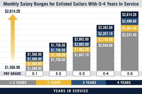 2016 officer pay chart chart